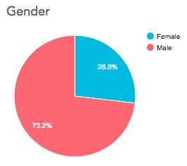 Costa Rica - Gender of entrants